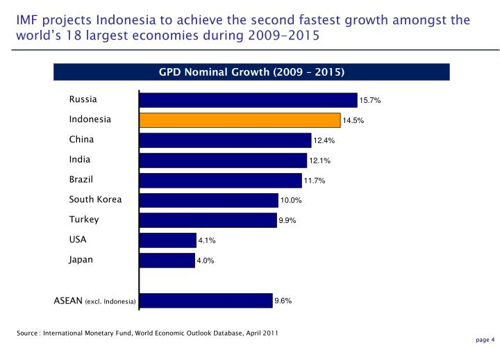 IMF projects Indonesia to achieve the second fastest growth amongst the world's 18 largest economies during 2009-2015