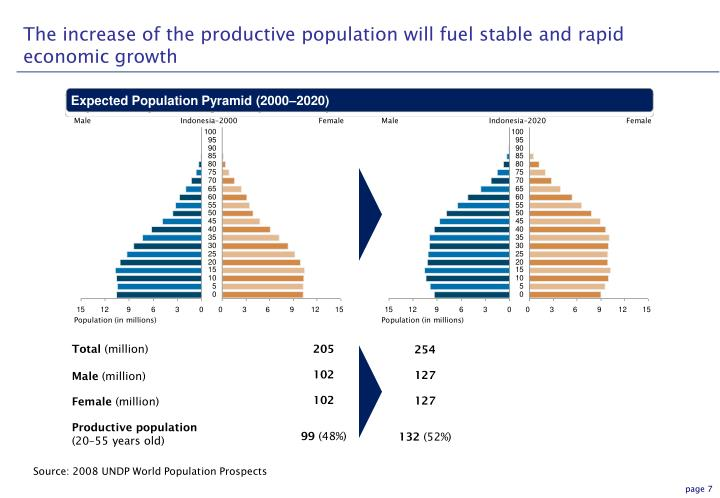 The increase of the productive population will fuel stable and rapid economic growth