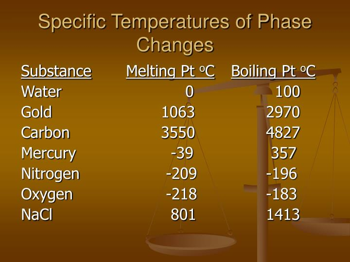 Specific temperatures of phase changes