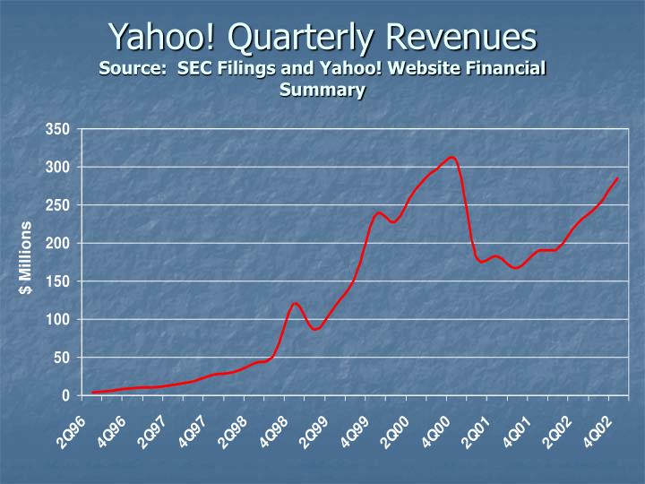 Yahoo! Quarterly Revenues
