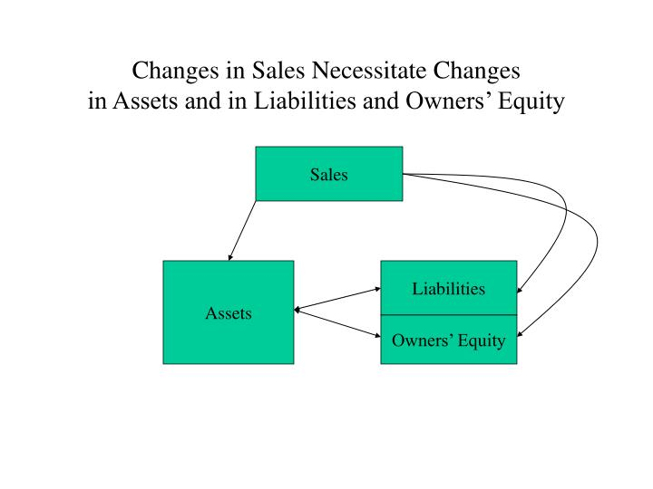 Changes in sales necessitate changes in assets and in liabilities and owners equity