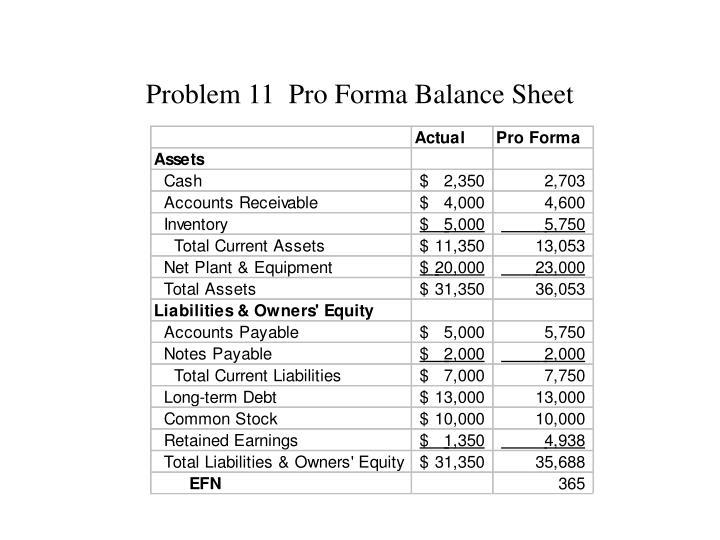 Problem 11  Pro Forma Balance Sheet