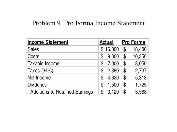 Problem 9  Pro Forma Income Statement