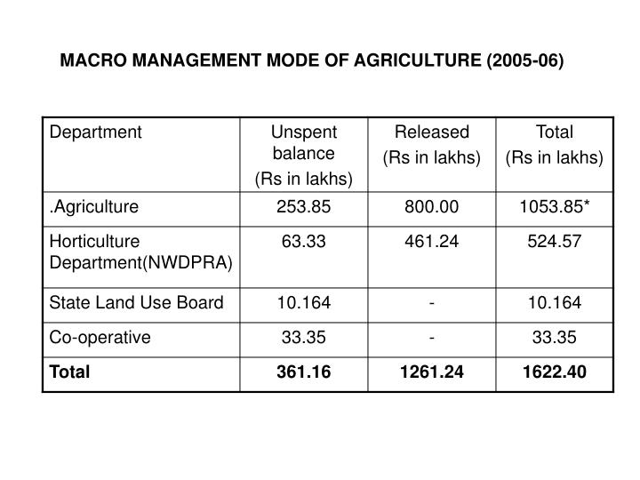 Macro management mode of agriculture 2005 06