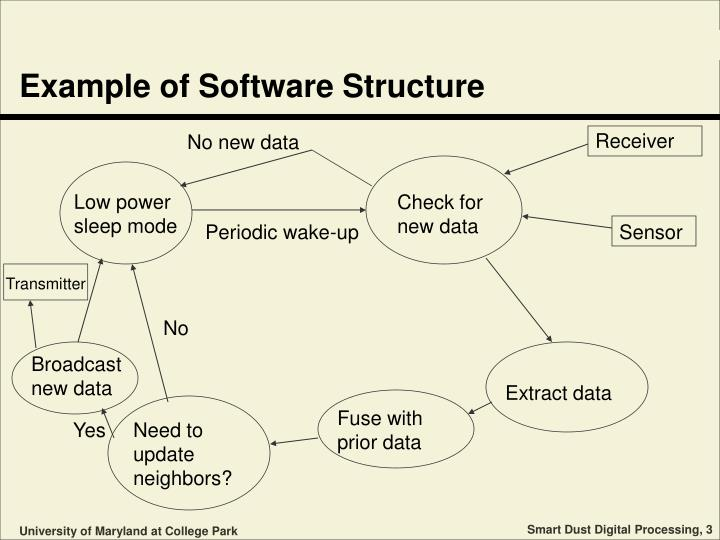 Example of software structure