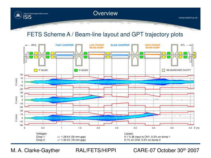 FETS Scheme A / Beam-line layout and GPT trajectory plots