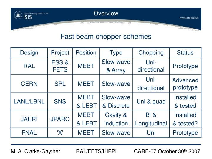 Fast beam chopper schemes