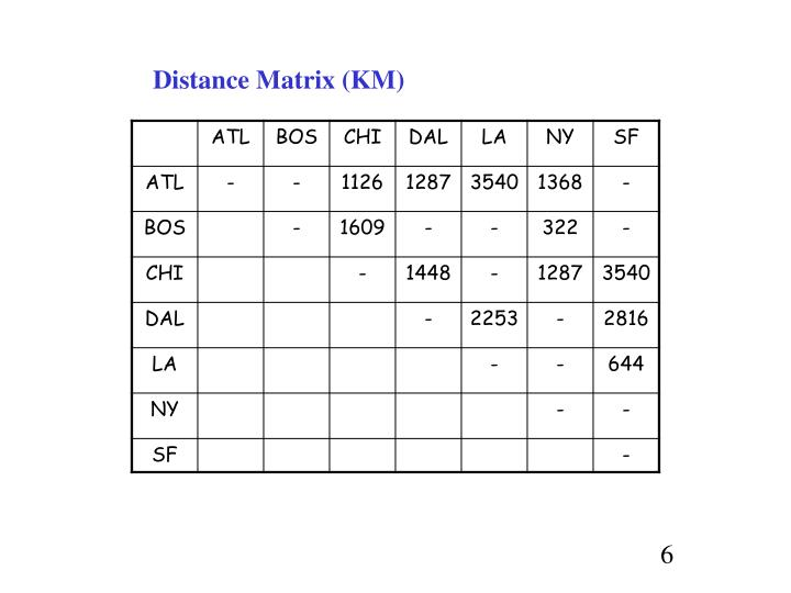 Distance Matrix (KM)