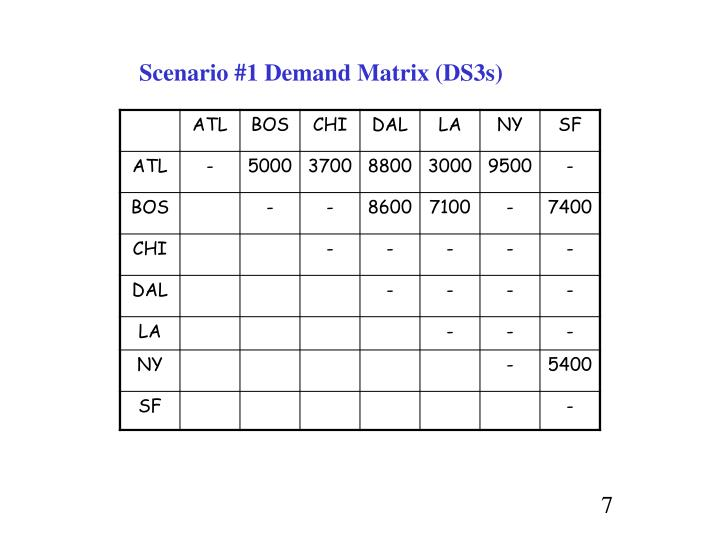 Scenario #1 Demand Matrix (DS3s)