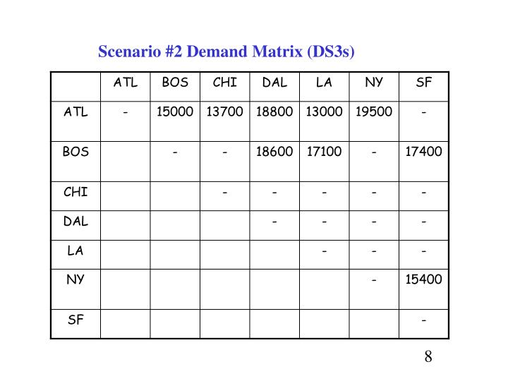 Scenario #2 Demand Matrix (DS3s)