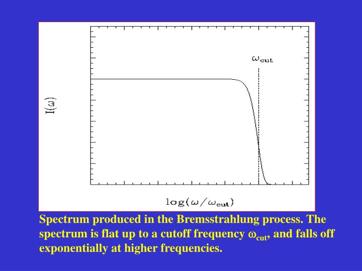 Spectrum produced in the Bremsstrahlung process. The spectrum is flat up to a cutoff frequency
