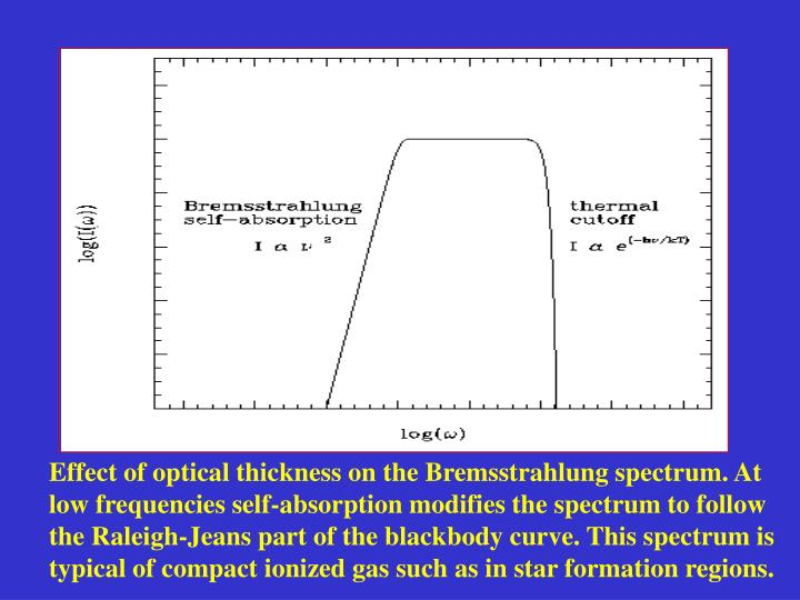 Effect of optical thickness on the Bremsstrahlung spectrum. At low frequencies self-absorption modifies the spectrum to follow the Raleigh-Jeans part of the blackbody curve. This spectrum is typical of compact ionized gas such as in star formation regions.