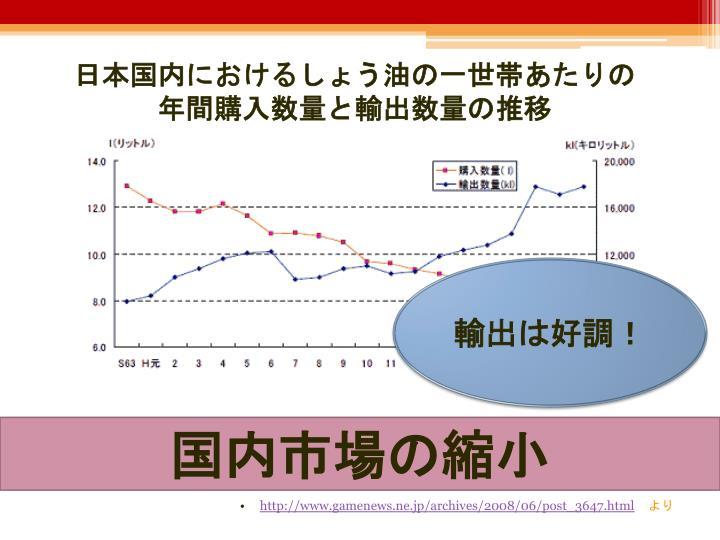 日本国内におけるしょう油の一世帯あたりの