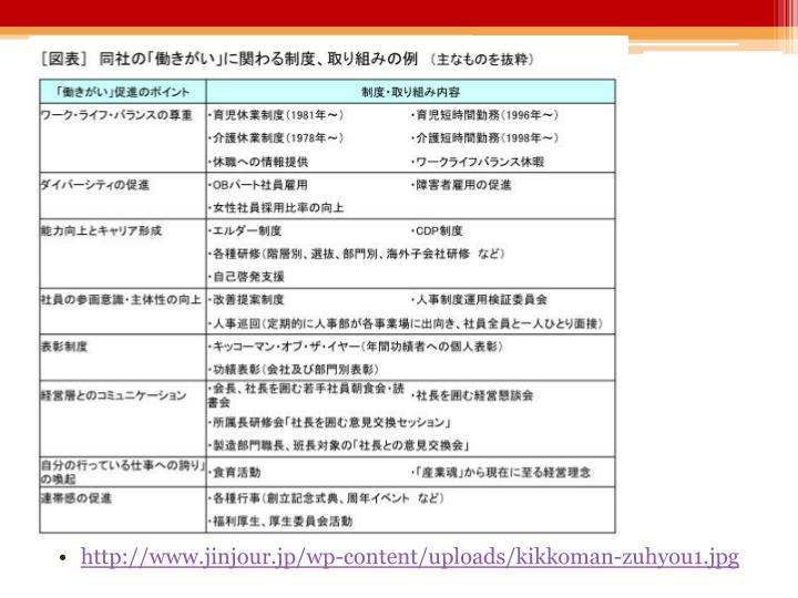 http://www.jinjour.jp/wp-content/uploads/kikkoman-zuhyou1.jpg