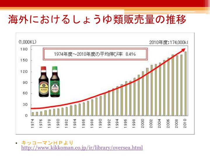 海外におけるしょうゆ類販売量の推移