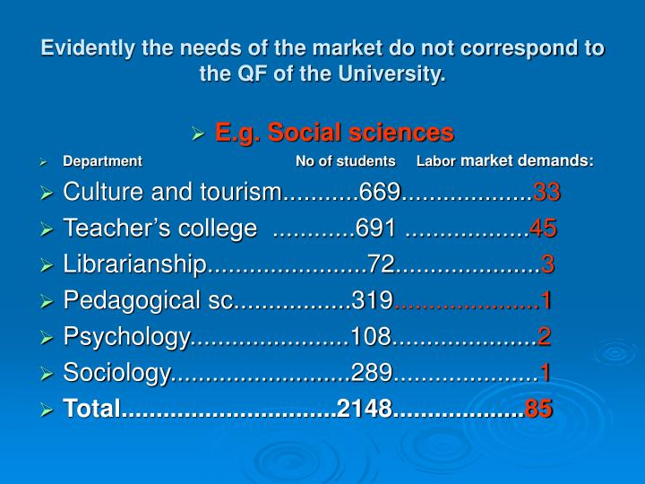 Evidently the needs of the market do not correspond to the QF of the University.