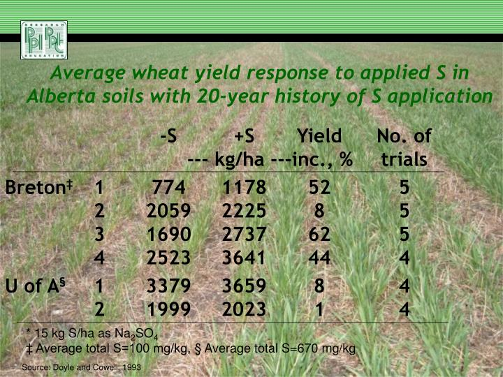 Average wheat yield response to applied S in Alberta soils with 20-year history of S application