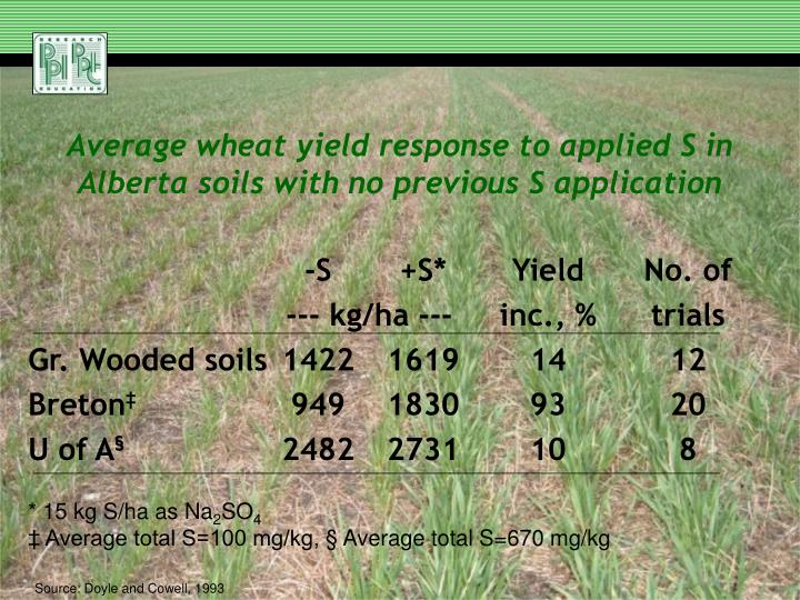 Average wheat yield response to applied S in Alberta soils with no previous S application