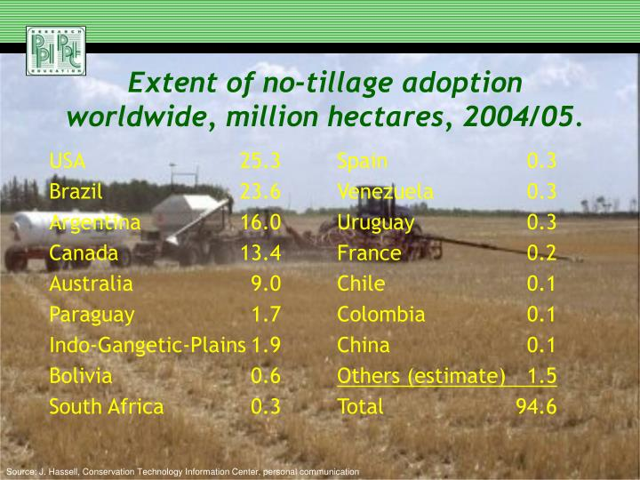Extent of no tillage adoption worldwide million hectares 2004 05