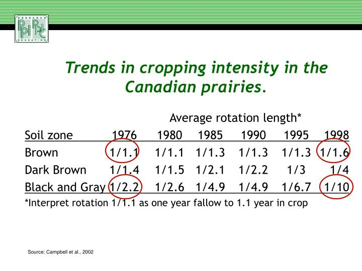 Trends in cropping intensity in the Canadian prairies.
