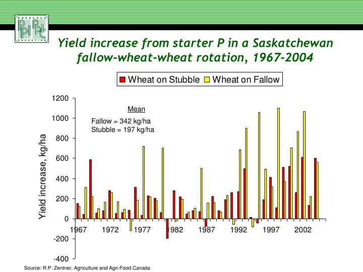 Yield increase from starter P in a Saskatchewan fallow-wheat-wheat rotation, 1967-2004