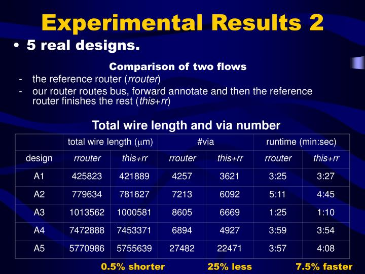 total wire length (