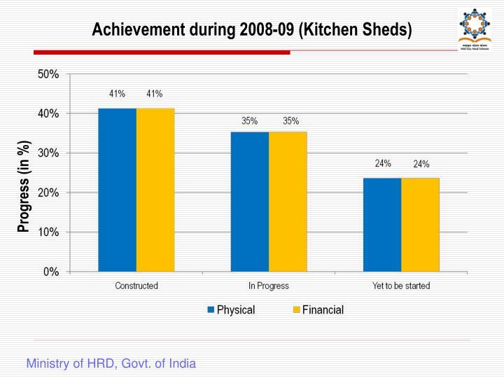 Achievement during 2008-09 (Kitchen Sheds)