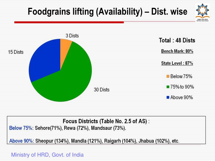 Foodgrains lifting (Availability) – Dist. wise