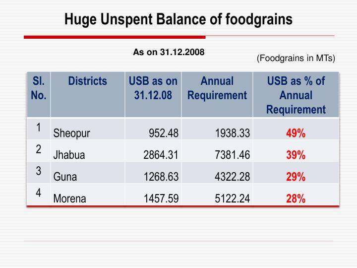 Huge Unspent Balance of foodgrains