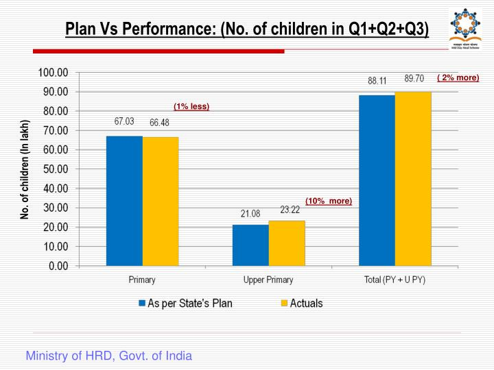 Plan Vs Performance: (No. of children in Q1+Q2+Q3)