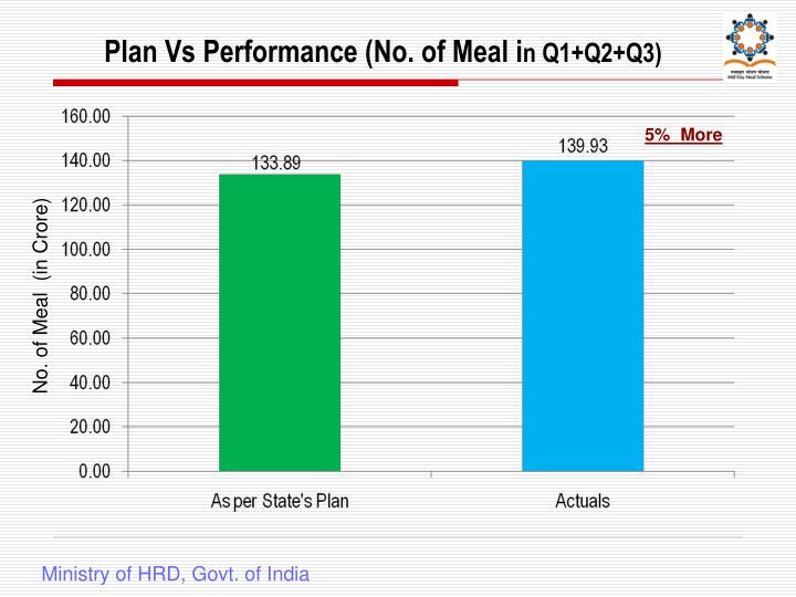 Plan Vs Performance (No. of