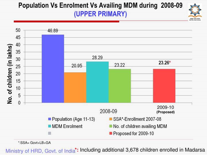Population Vs Enrolment Vs Availing MDM during  2008-09