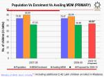 population vs enrolment vs availing mdm primary
