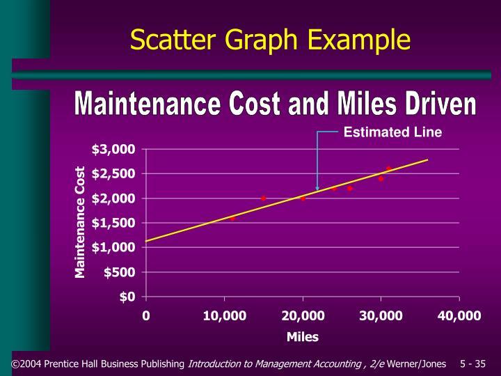 Estimated Line