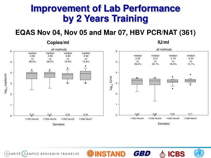 Improvement of Lab Performance