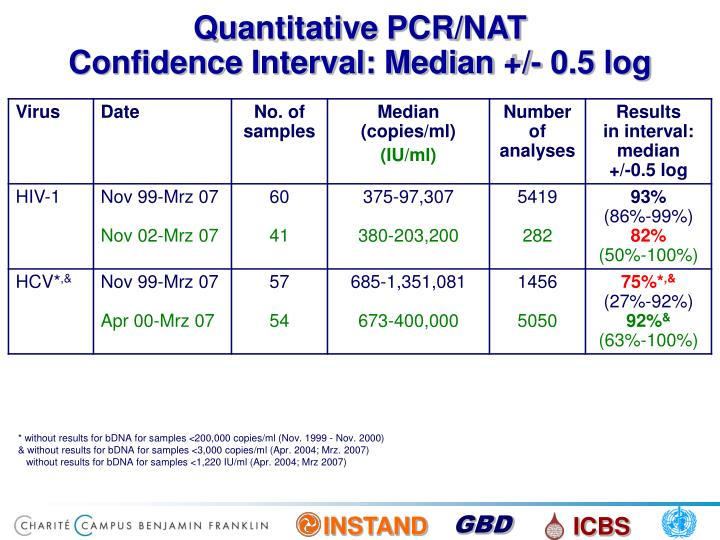 Quantitative PCR/NAT