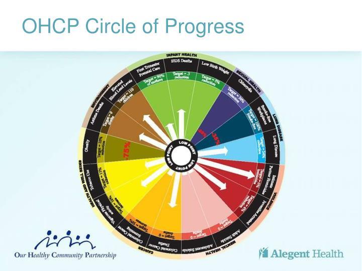 OHCP Circle of Progress