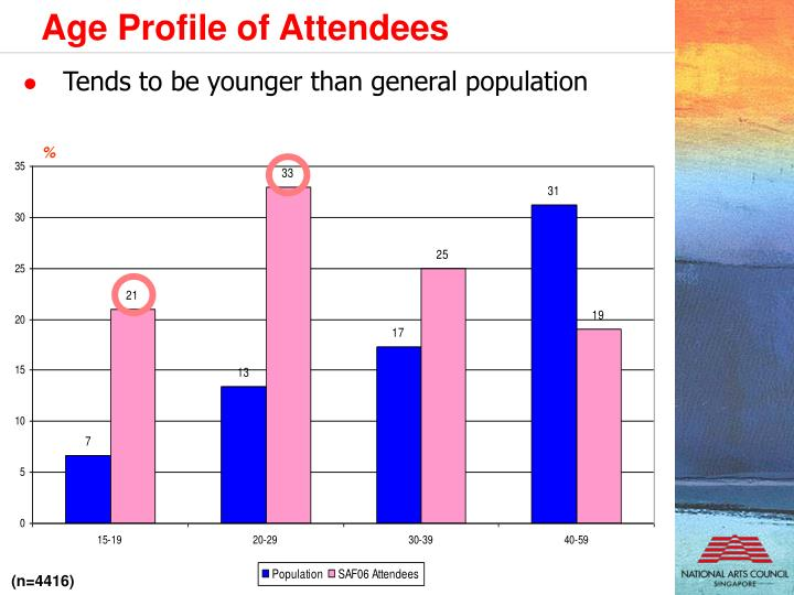 Age Profile of Attendees