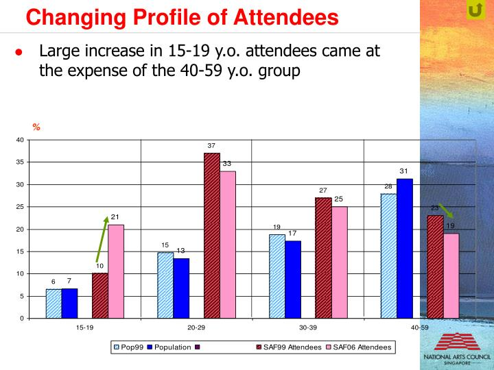 Changing Profile of Attendees