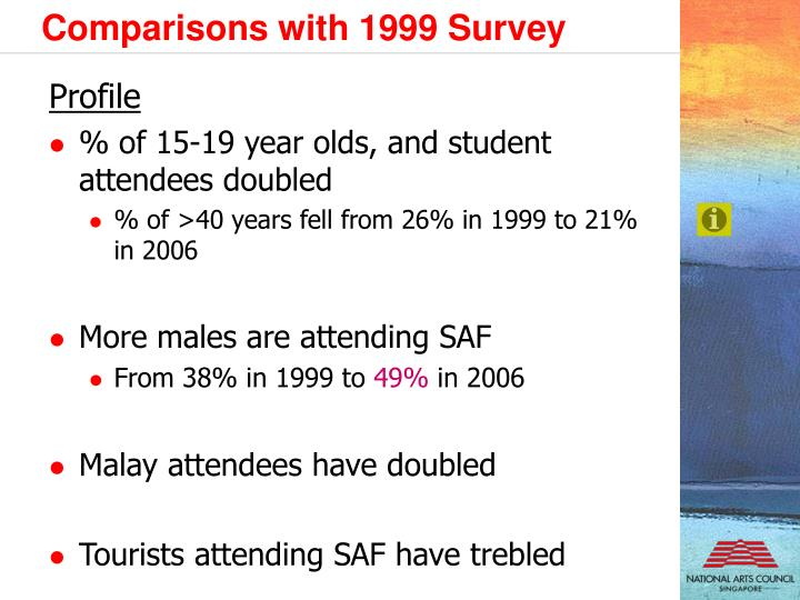 Comparisons with 1999 Survey