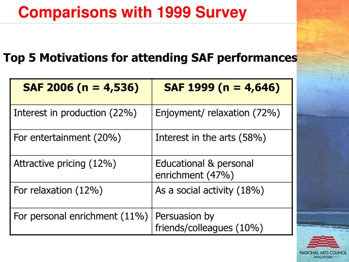Top 5 Motivations for attending SAF performances