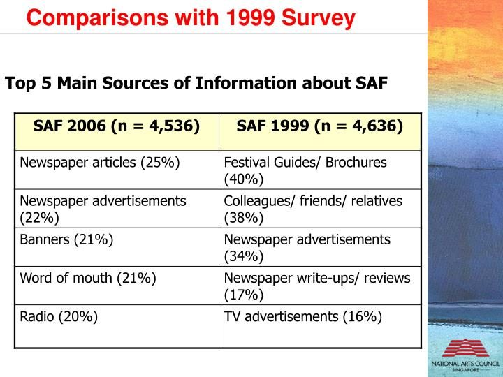 Top 5 Main Sources of Information about SAF