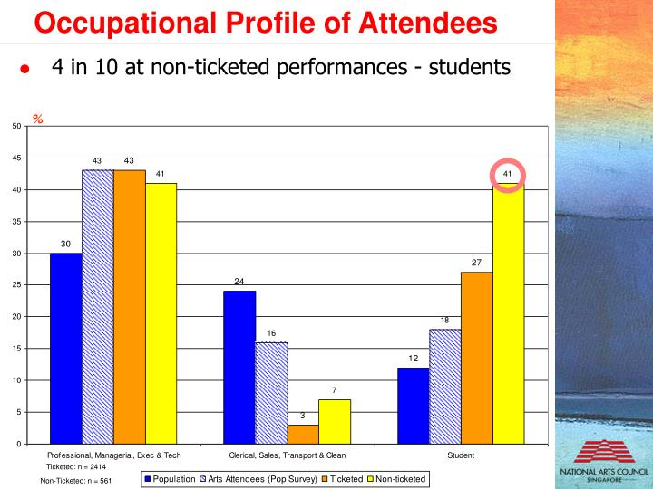 Occupational Profile of Attendees