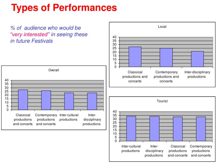 Types of Performances