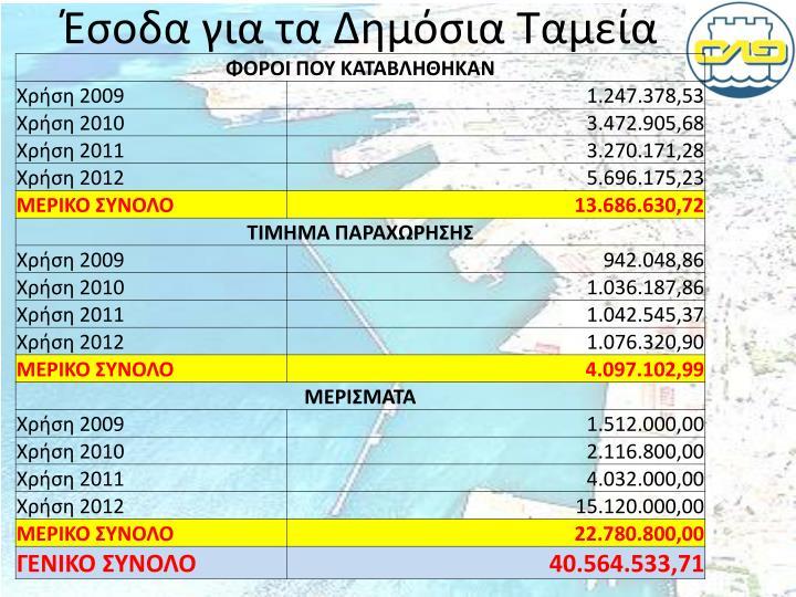 Έσοδα για τα Δημόσια Ταμεία