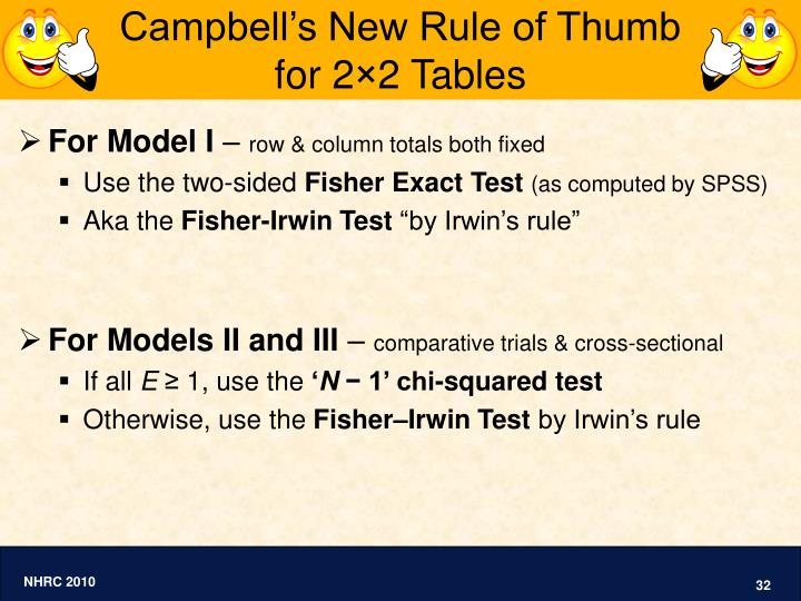 Campbell's New Rule of Thumb