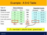 example a 5 2 table