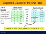 expected counts for the 5 2 table