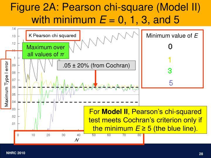 Figure 2A: Pearson chi-square (Model II)