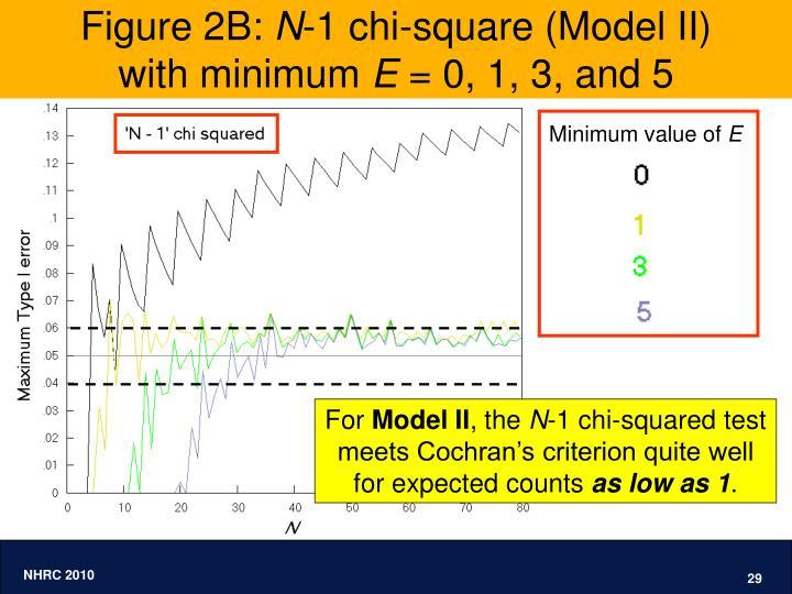 Figure 2B: